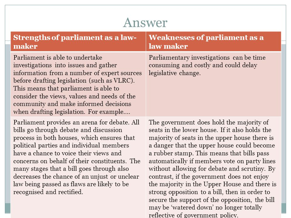 Answer Strengths of parliament as a law-maker