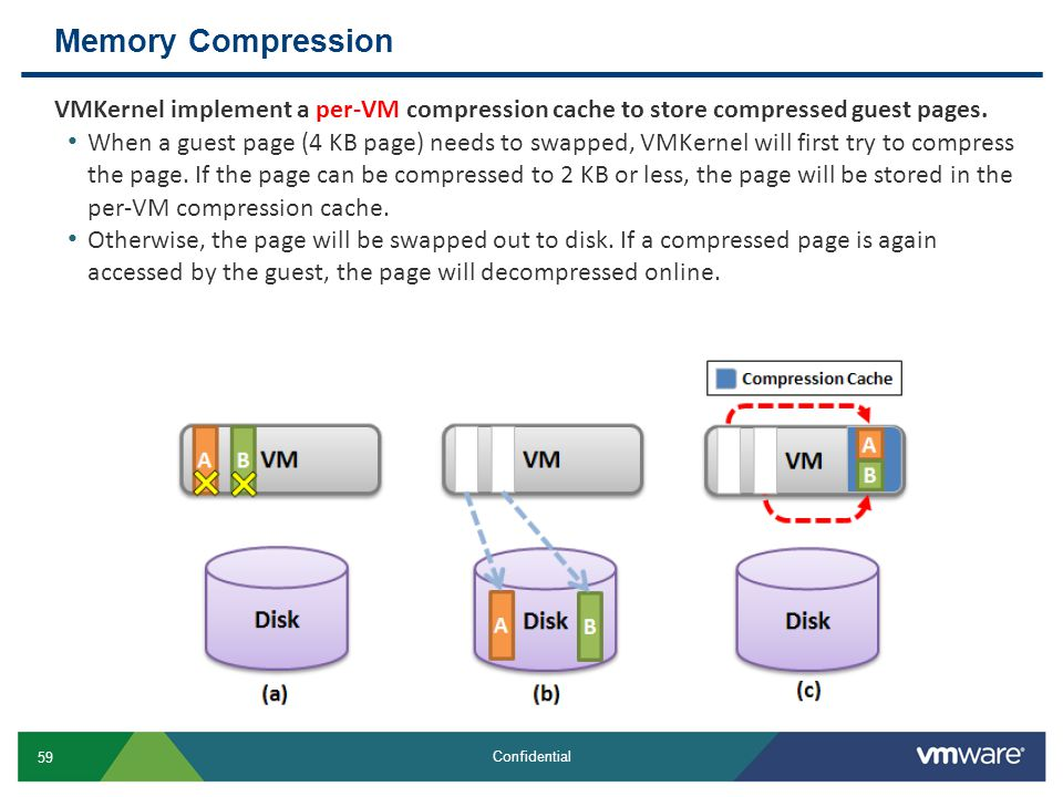 Memory Compression VMKernel implement a per-VM compression cache to store compressed guest pages.