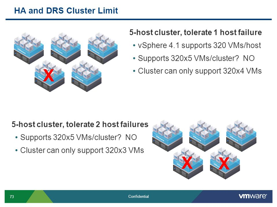 HA and DRS Cluster Limit