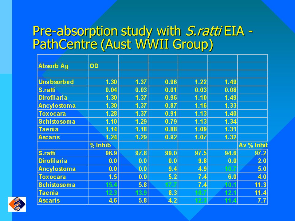 Pre-absorption study with S.ratti EIA - PathCentre (Aust WWII Group)