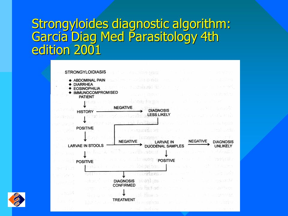 Strongyloides diagnostic algorithm: Garcia Diag Med Parasitology 4th edition 2001