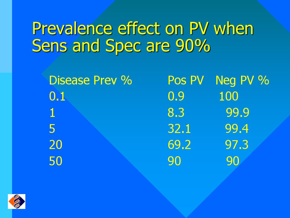 Prevalence effect on PV when Sens and Spec are 90%
