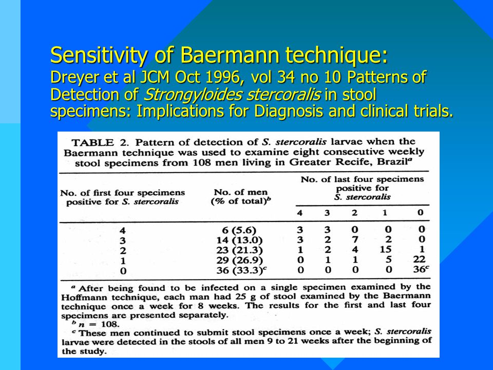 Sensitivity of Baermann technique: Dreyer et al JCM Oct 1996, vol 34 no 10 Patterns of Detection of Strongyloides stercoralis in stool specimens: Implications for Diagnosis and clinical trials.