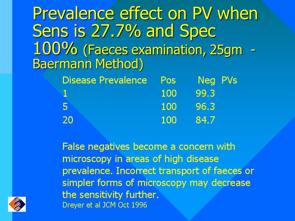 Prevalence effect on PV when Sens is 27