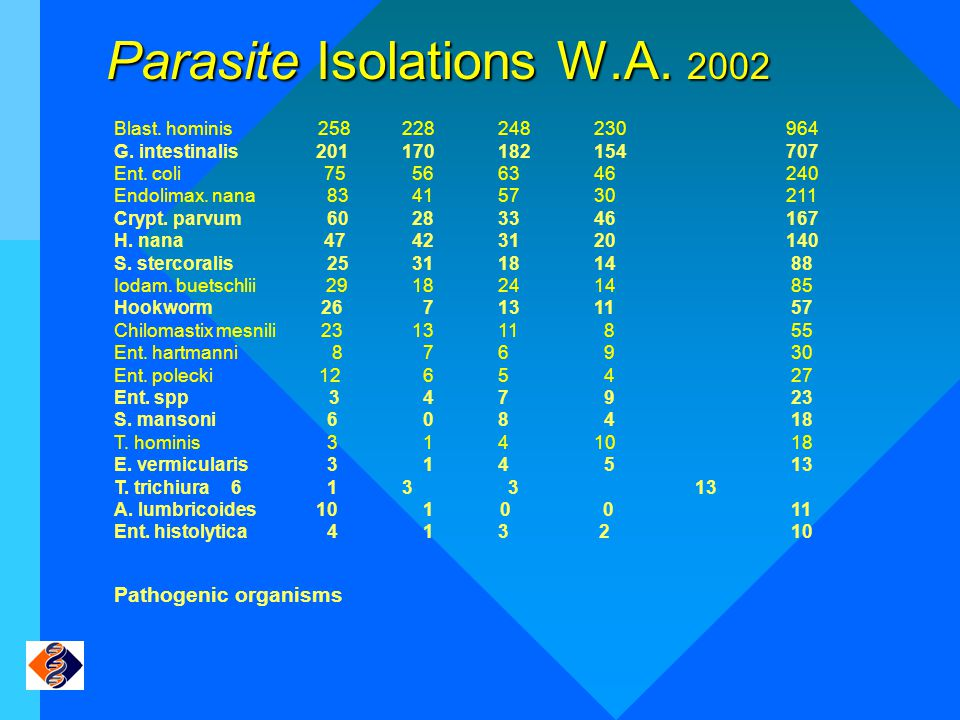 Parasite Isolations W.A. 2002