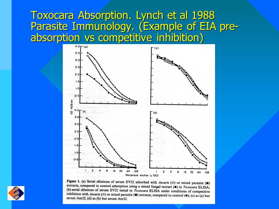 Toxocara Absorption. Lynch et al 1988 Parasite Immunology
