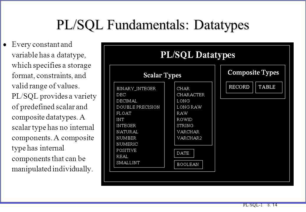 PL/SQL Fundamentals: Datatypes