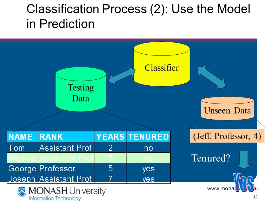 Classification Process (2): Use the Model in Prediction