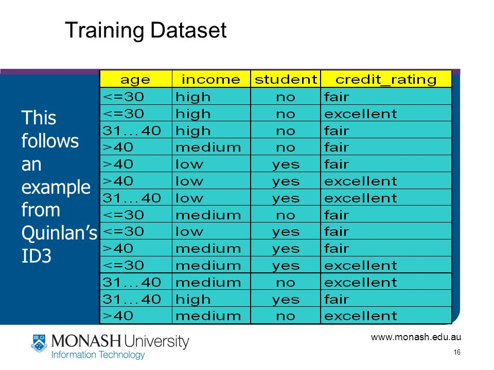 Training Dataset This follows an example from Quinlan's ID3