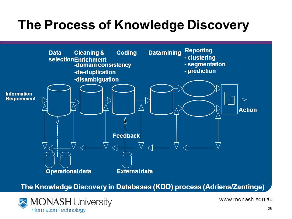 The Process of Knowledge Discovery
