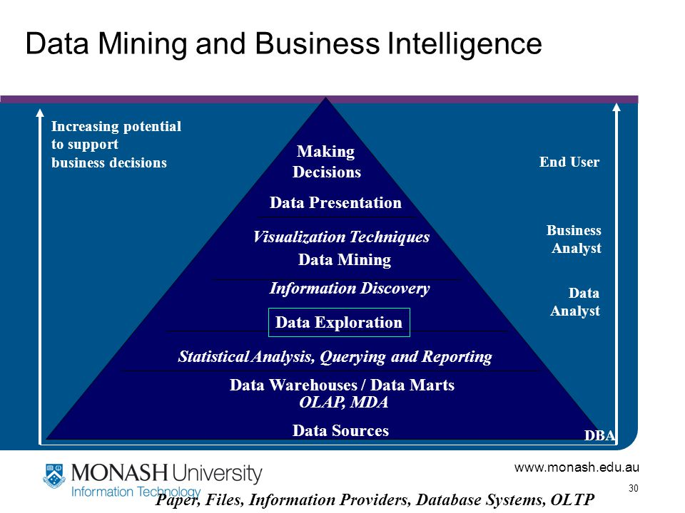 Data Mining and Business Intelligence
