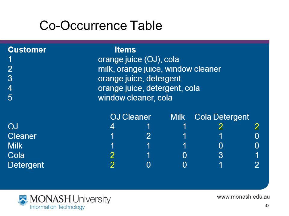 Co-Occurrence Table Customer Items 1 orange juice (OJ), cola