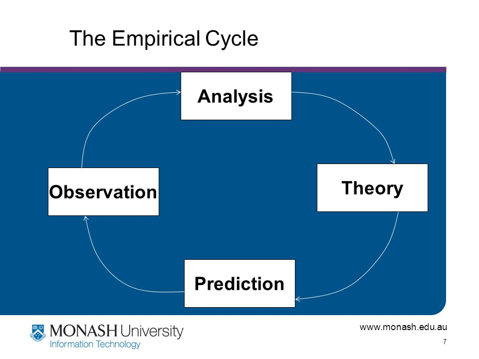 The Empirical Cycle Analysis Theory Observation Prediction