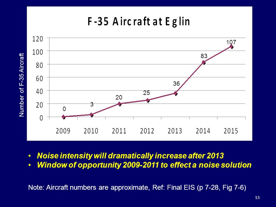 Noise intensity will dramatically increase after 2013