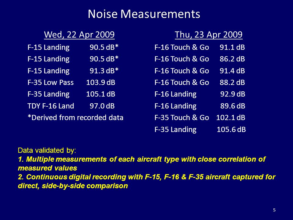 Noise Measurements Wed, 22 Apr 2009 Thu, 23 Apr 2009