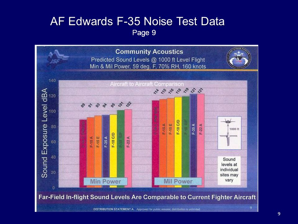 AF Edwards F-35 Noise Test Data