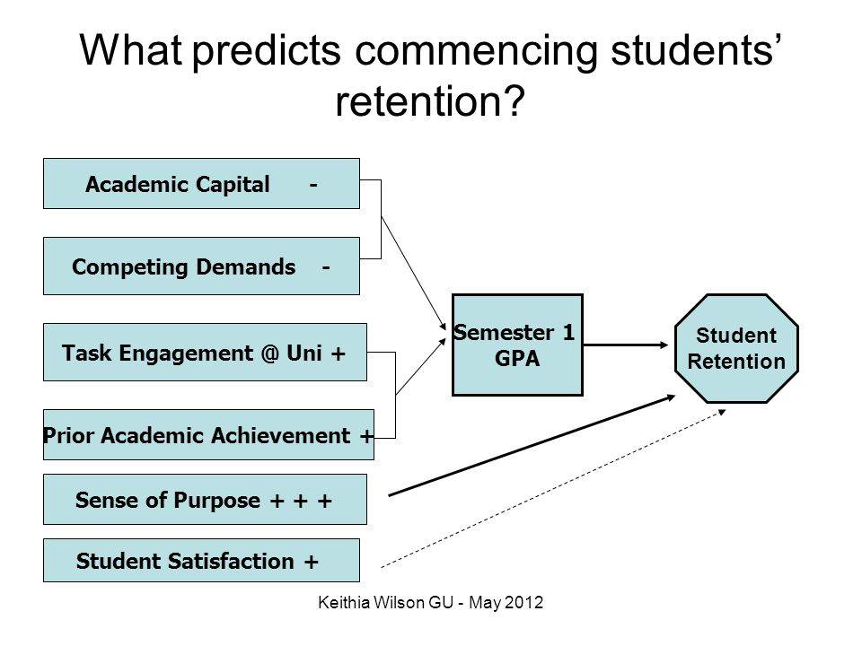 What predicts commencing students' retention
