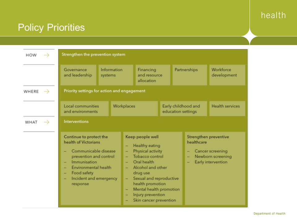 Policy Priorities The plan identifies opportunities for actions in five policy priorities: