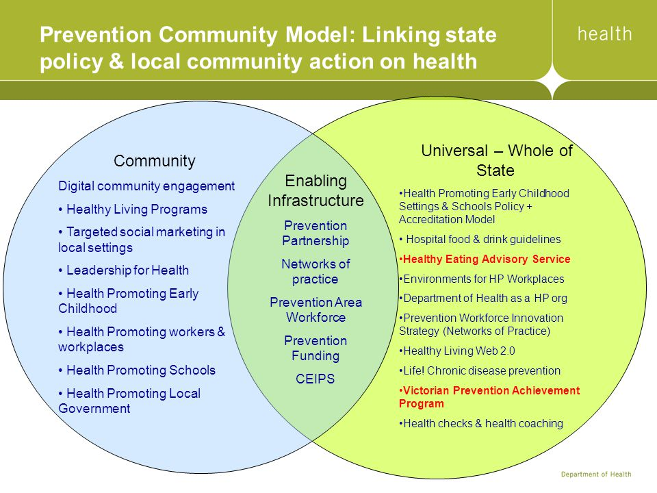 Prevention Community Model: Linking state policy & local community action on health