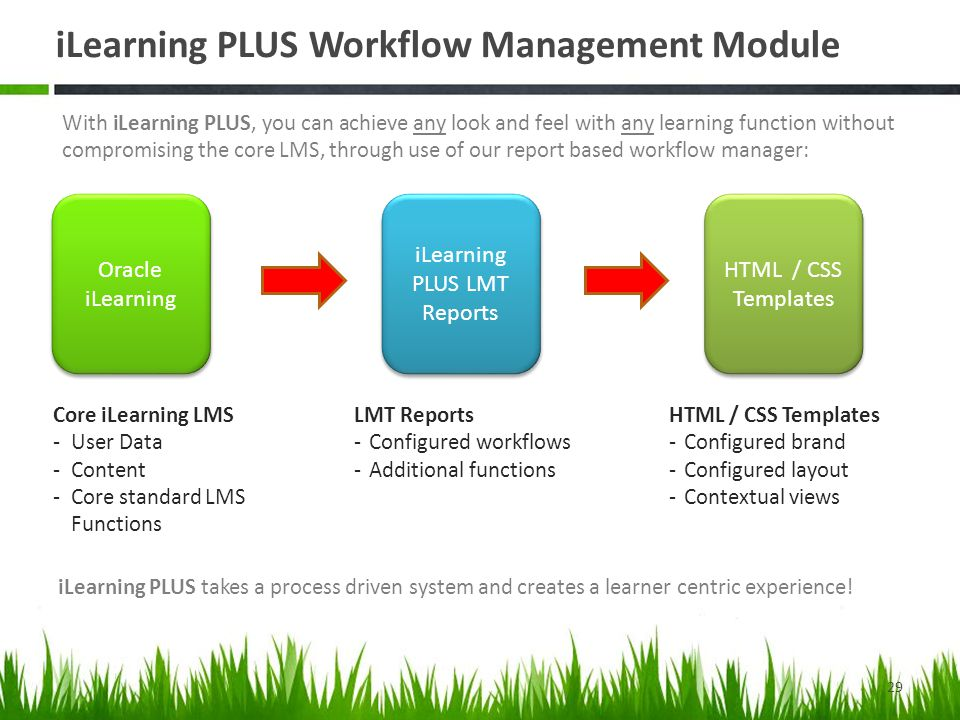 iLearning PLUS Workflow Management Module
