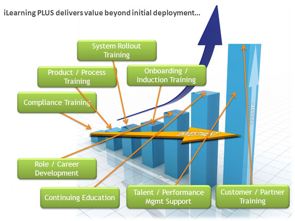 iLearning PLUS delivers value beyond initial deployment…