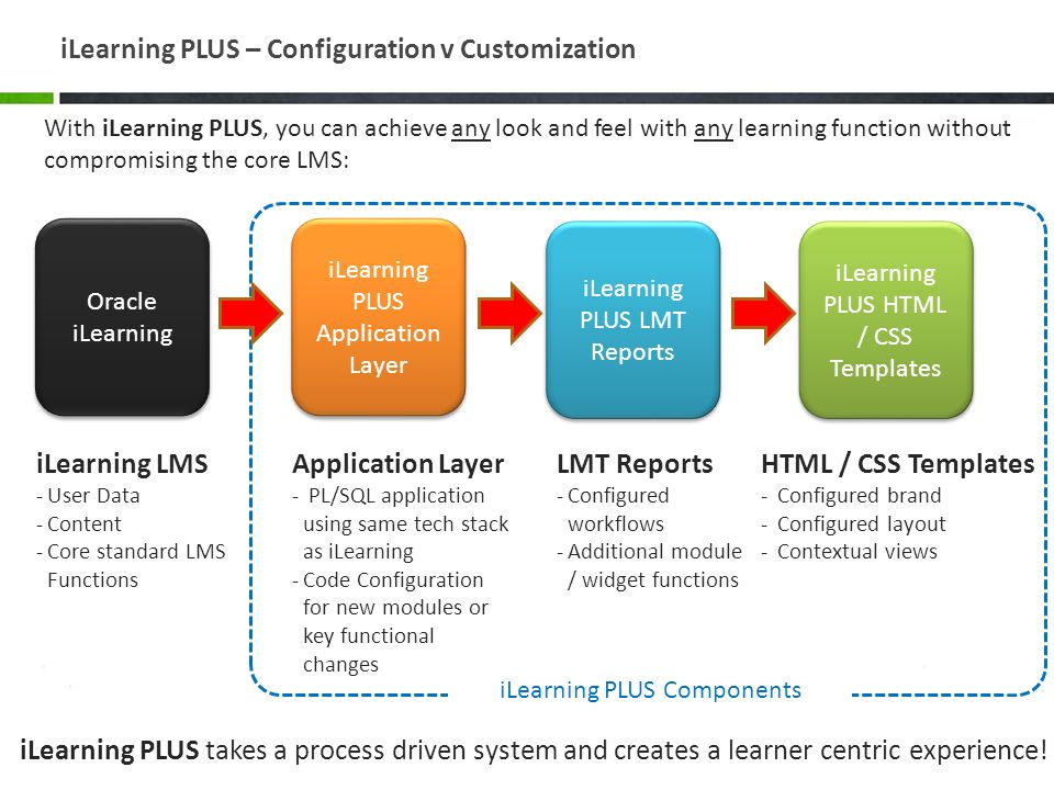 iLearning PLUS – Configuration v Customization