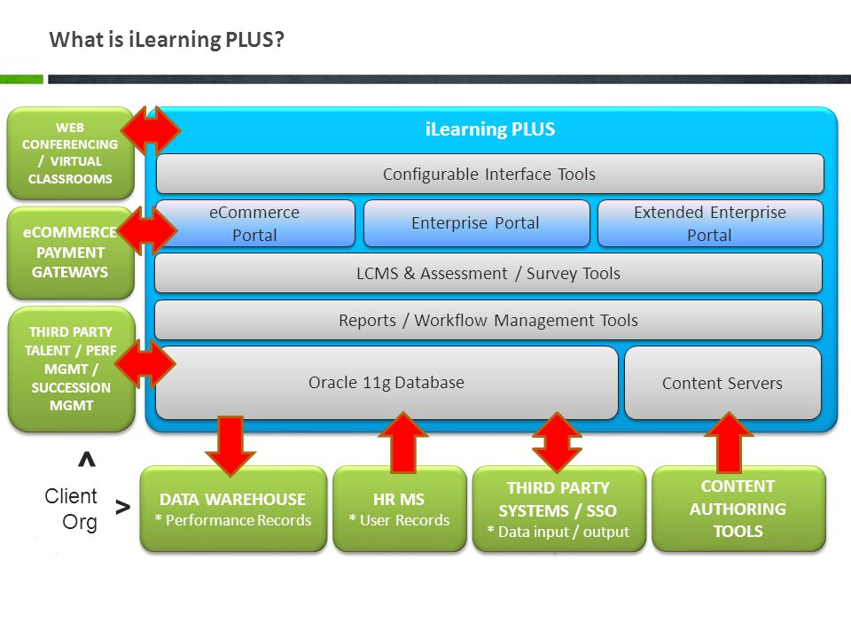 ^ > What is iLearning PLUS iLearning PLUS Client Org HR MS