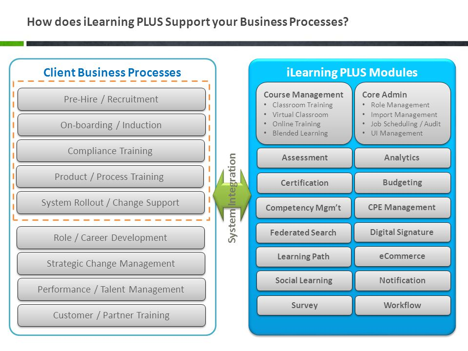 How does iLearning PLUS Support your Business Processes