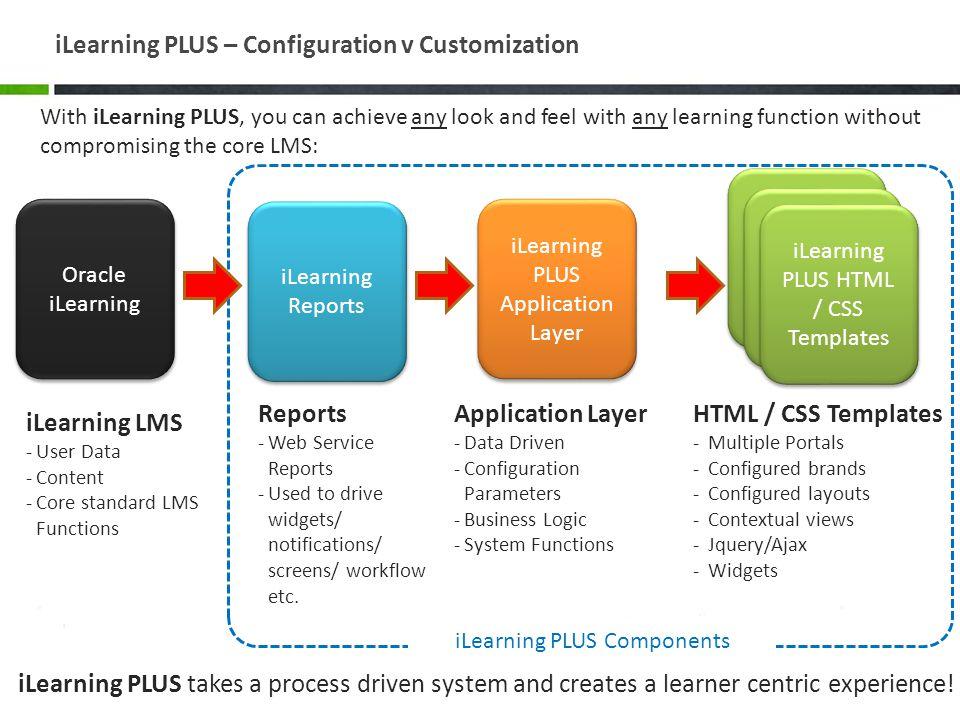 iLearning PLUS – Configuration v Customization