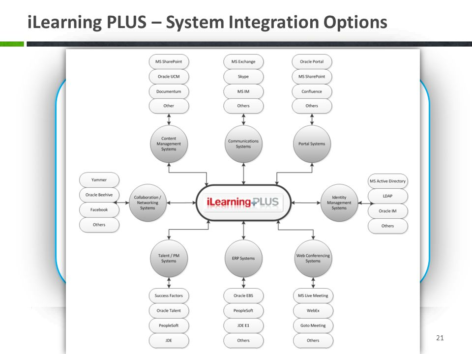 iLearning PLUS – System Integration Options
