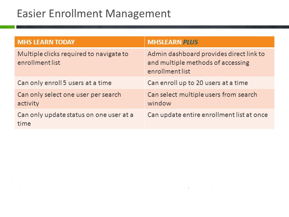 Easier Enrollment Management
