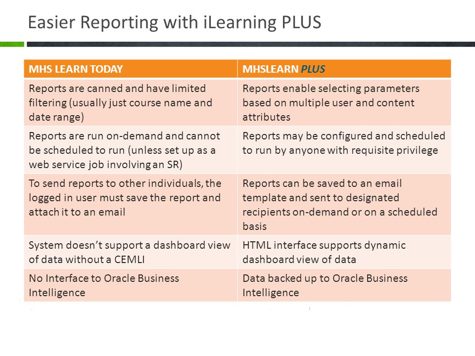 Easier Reporting with iLearning PLUS