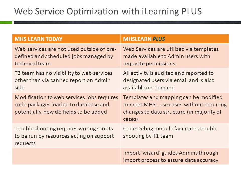 Web Service Optimization with iLearning PLUS