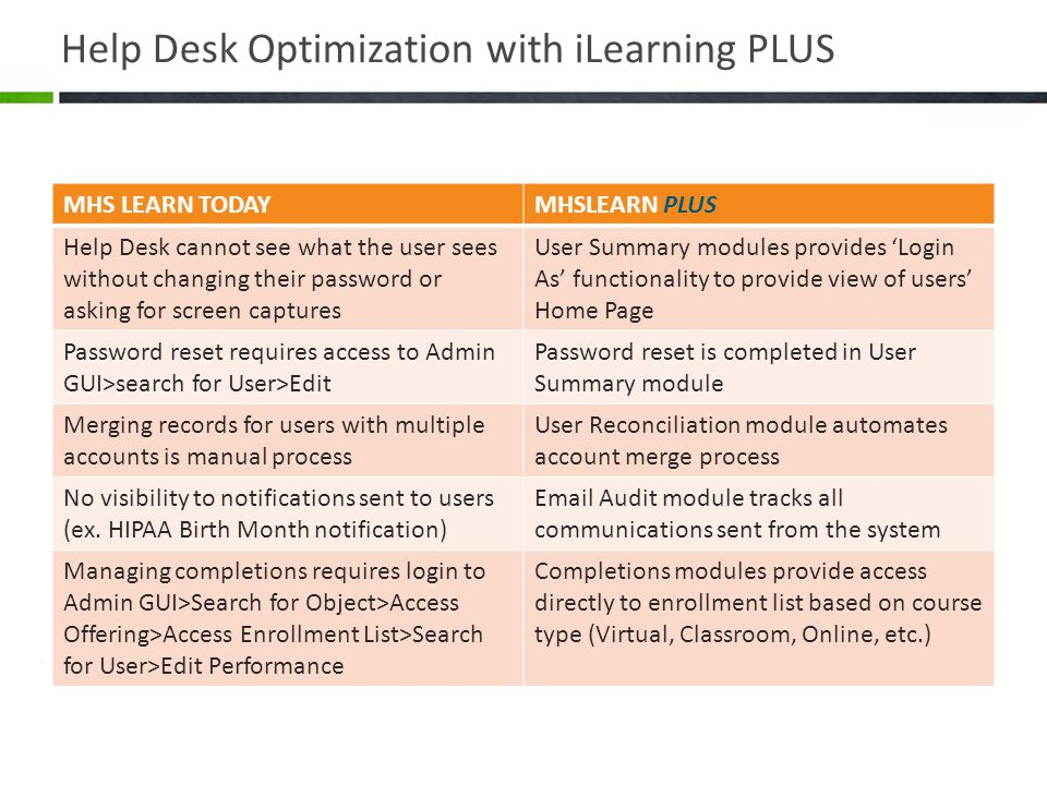 Help Desk Optimization with iLearning PLUS