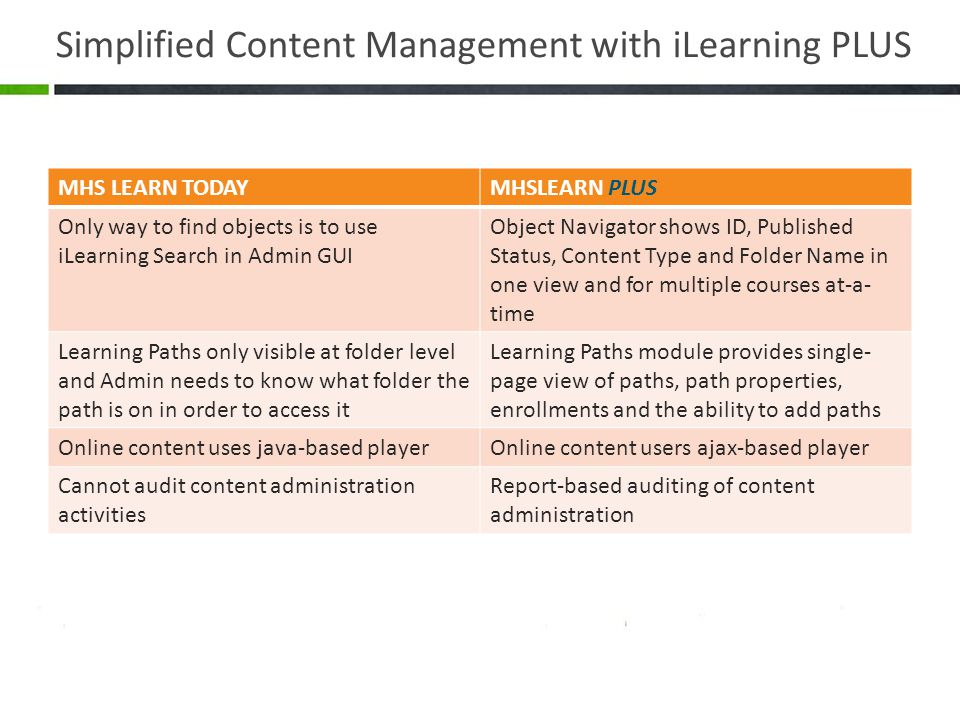 Simplified Content Management with iLearning PLUS