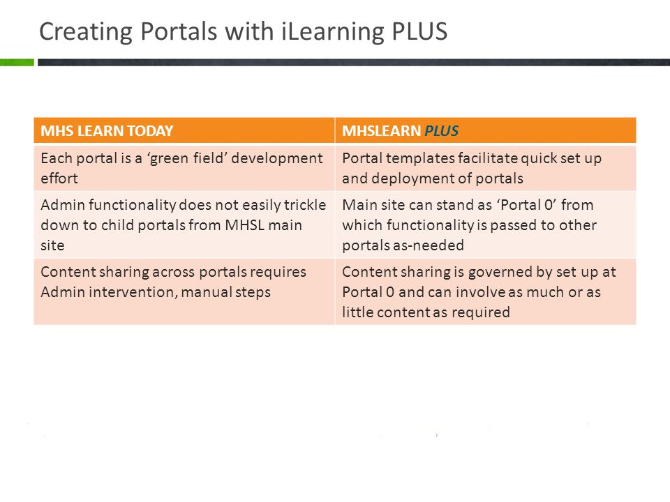 Creating Portals with iLearning PLUS