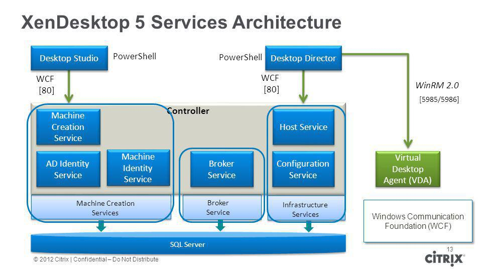 XenDesktop 5 Services Architecture