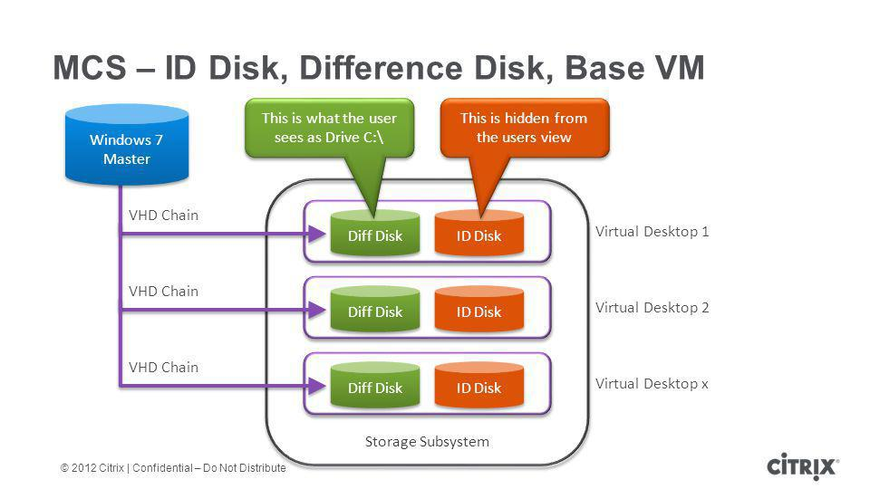 MCS – ID Disk, Difference Disk, Base VM
