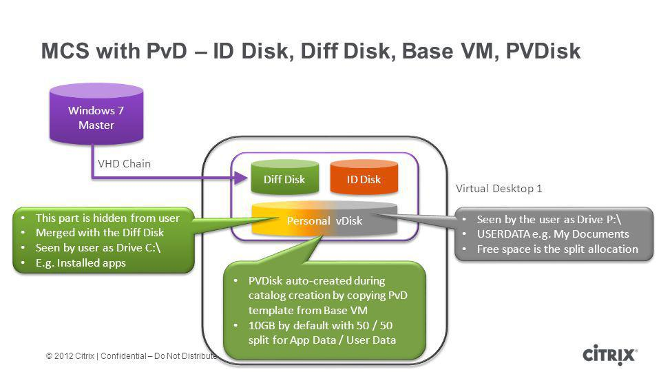 MCS with PvD – ID Disk, Diff Disk, Base VM, PVDisk