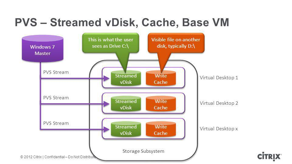 PVS – Streamed vDisk, Cache, Base VM