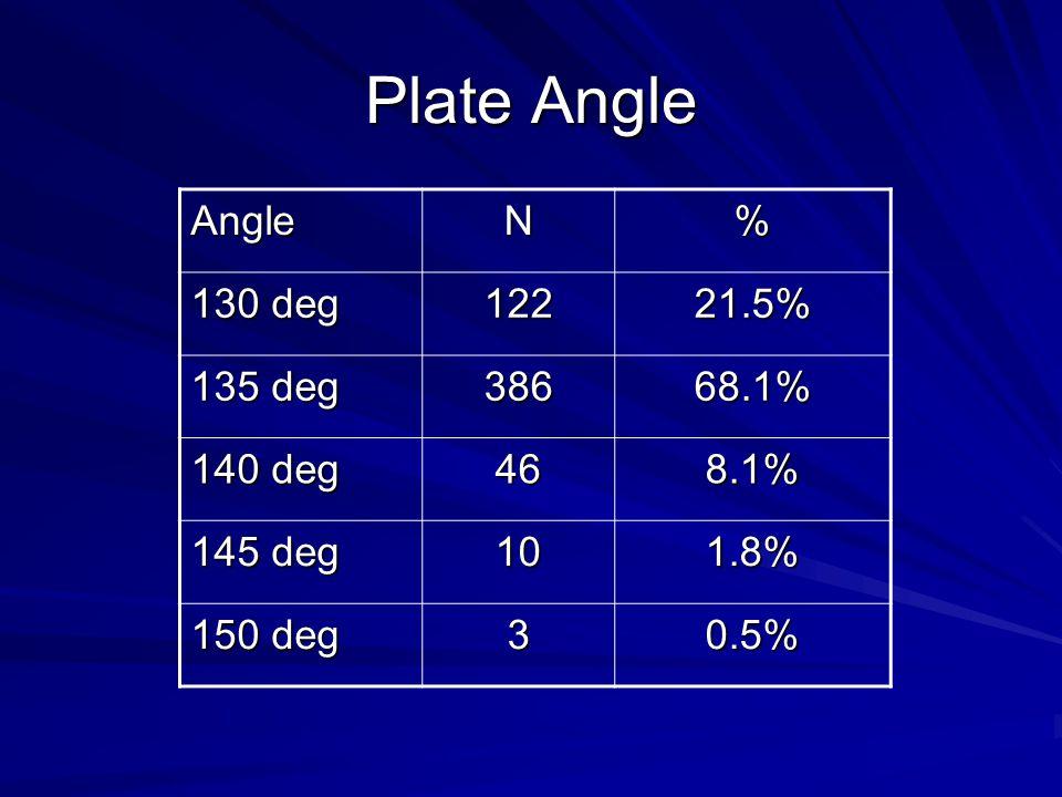 Plate Angle Angle N % 130 deg 122 21.5% 135 deg 386 68.1% 140 deg 46