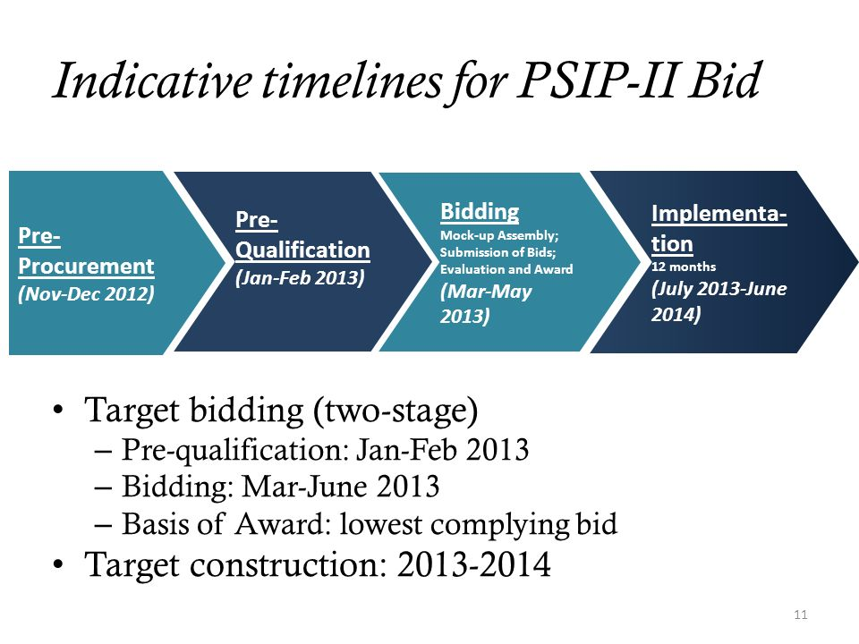 Indicative timelines for PSIP-II Bid