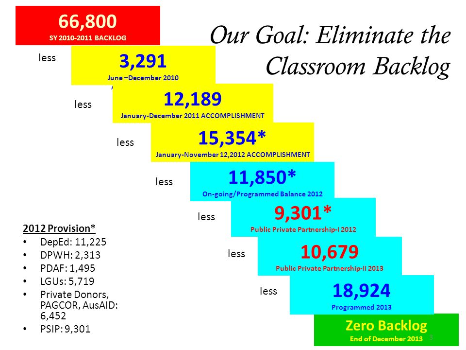 Our Goal: Eliminate the Classroom Backlog