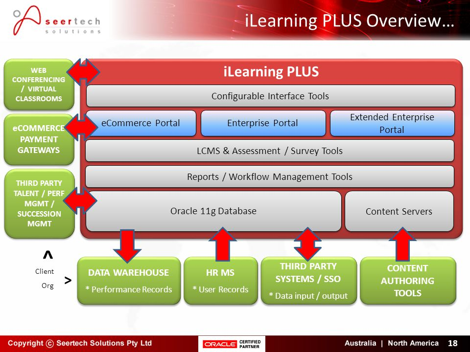 iLearning PLUS Overview…