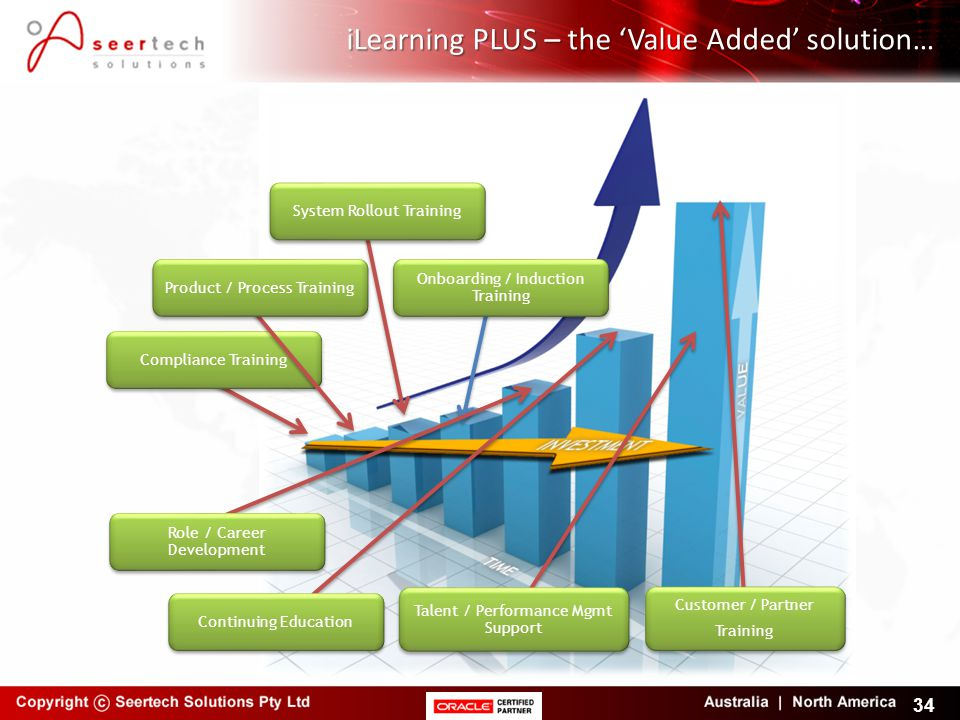 iLearning PLUS – the 'Value Added' solution…