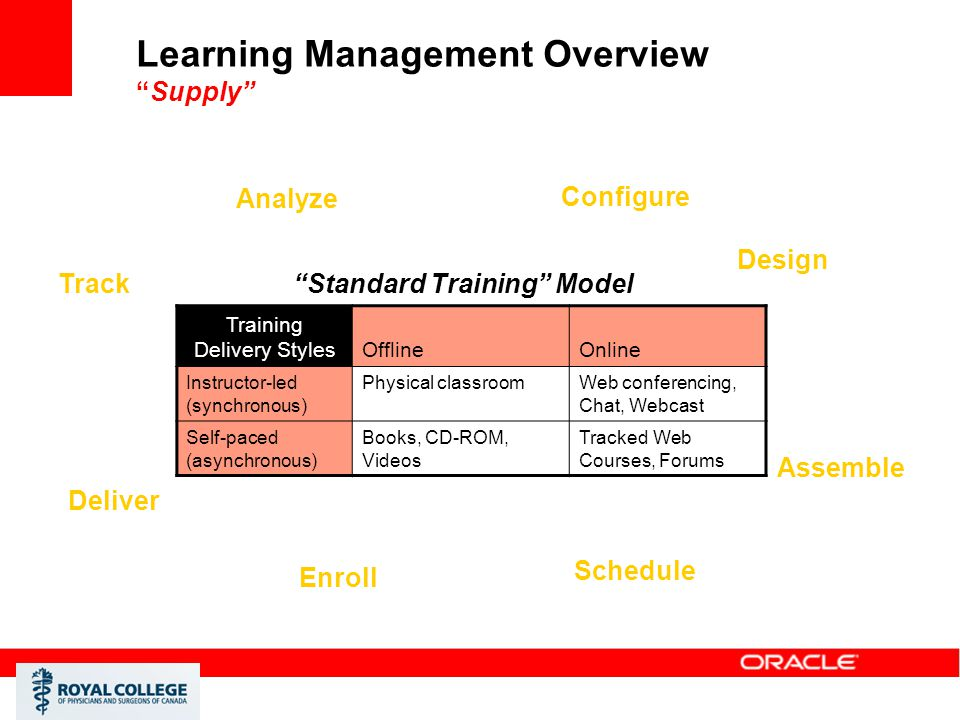 Learning Management Overview Supply
