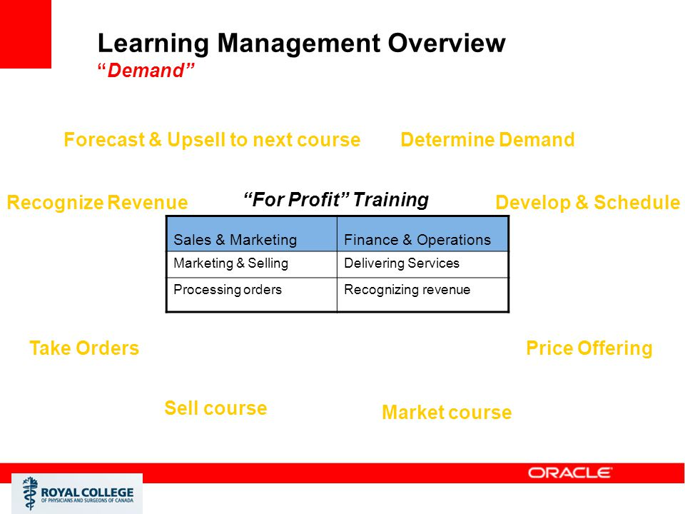 Learning Management Overview Demand