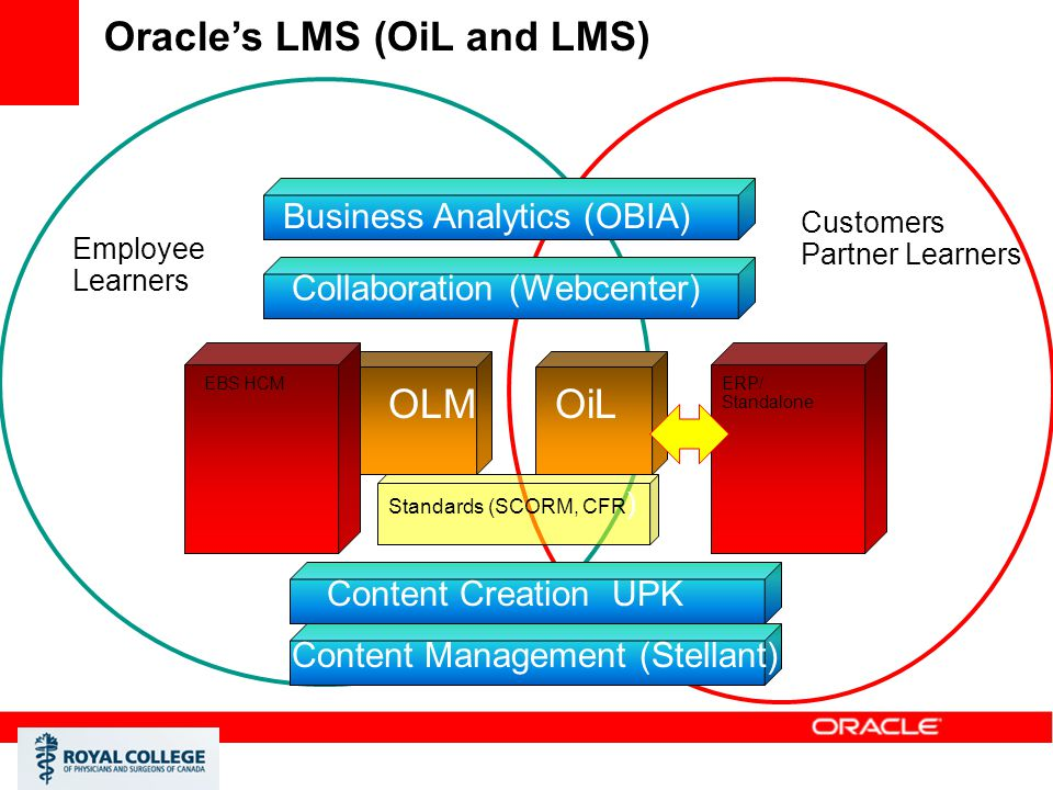 Oracle's LMS (OiL and LMS)