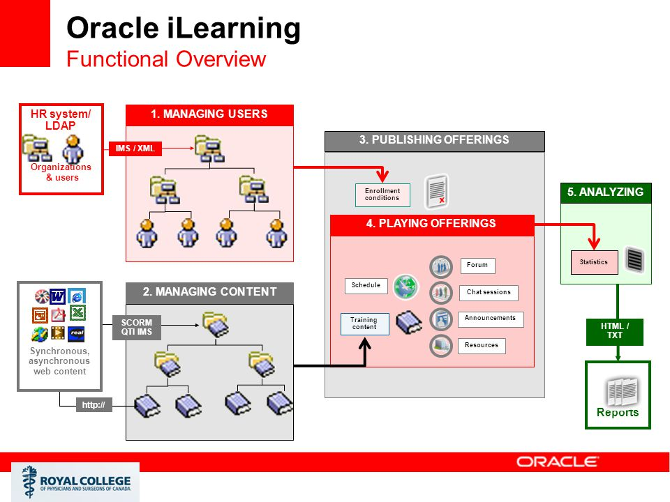 Oracle iLearning Functional Overview