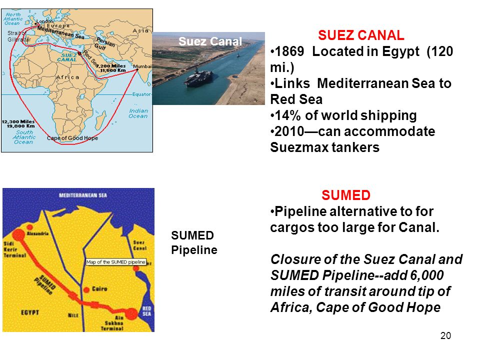 Links Mediterranean Sea to Red Sea 14% of world shipping